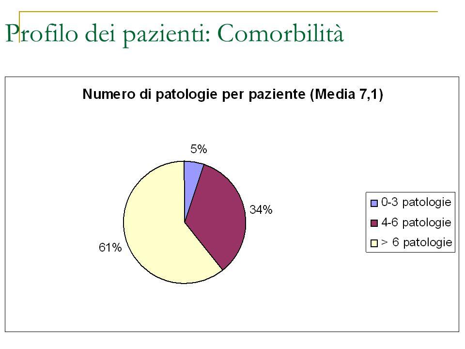 Profilo dei pazienti: Comorbilità