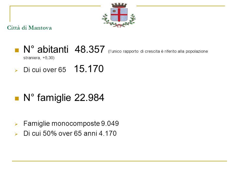 Città di Mantova N° abitanti 48.357 (l'unico rapporto di crescita è riferito alla popolazione straniera, +5,30)  Di cui over 65 15.170 N° famiglie 22.984  Famiglie monocomposte 9.049  Di cui 50% over 65 anni 4.170