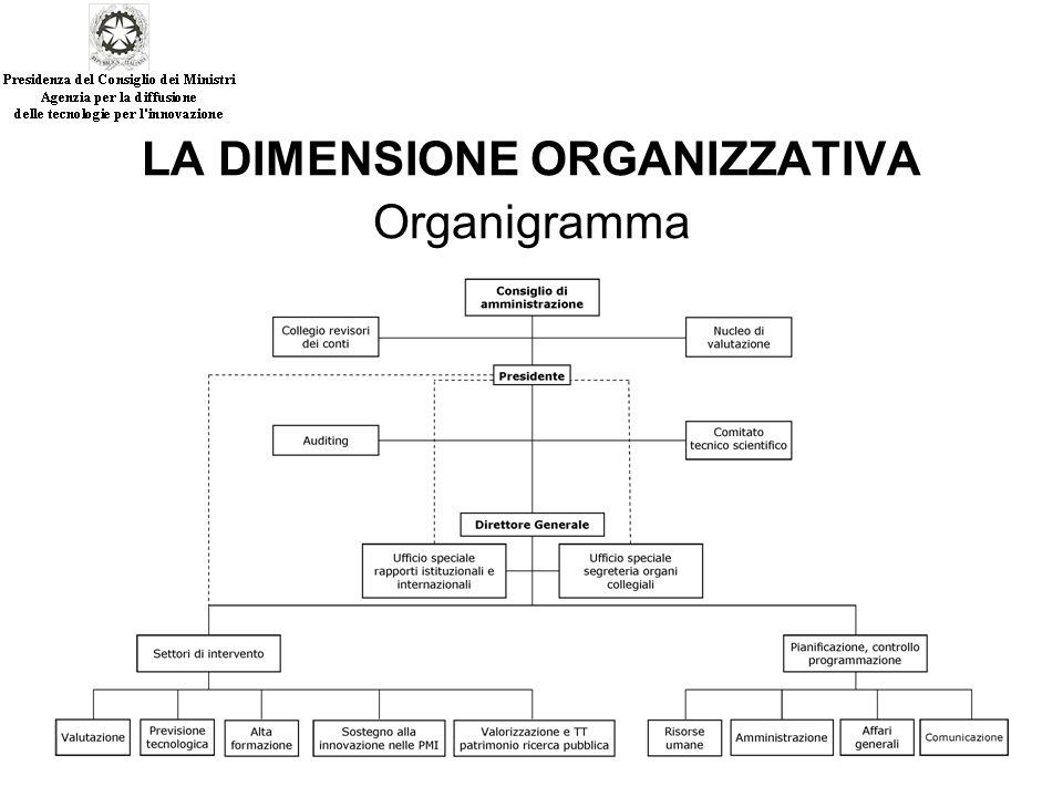 LA DIMENSIONE ORGANIZZATIVA Organigramma