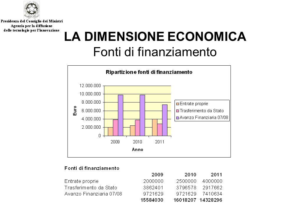 LA DIMENSIONE ECONOMICA Fonti di finanziamento