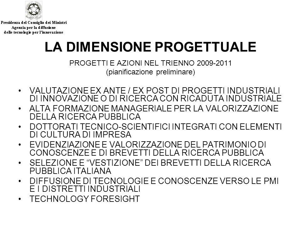 LA DIMENSIONE PROGETTUALE PROGETTI E AZIONI NEL TRIENNO 2009-2011 (pianificazione preliminare) VALUTAZIONE EX ANTE / EX POST DI PROGETTI INDUSTRIALI DI INNOVAZIONE O DI RICERCA CON RICADUTA INDUSTRIALE ALTA FORMAZIONE MANAGERIALE PER LA VALORIZZAZIONE DELLA RICERCA PUBBLICA DOTTORATI TECNICO-SCIENTIFICI INTEGRATI CON ELEMENTI DI CULTURA DI IMPRESA EVIDENZIAZIONE E VALORIZZAZIONE DEL PATRIMONIO DI CONOSCENZE E DI BREVETTI DELLA RICERCA PUBBLICA SELEZIONE E VESTIZIONE DEI BREVETTI DELLA RICERCA PUBBLICA ITALIANA DIFFUSIONE DI TECNOLOGIE E CONOSCENZE VERSO LE PMI E I DISTRETTI INDUSTRIALI TECHNOLOGY FORESIGHT