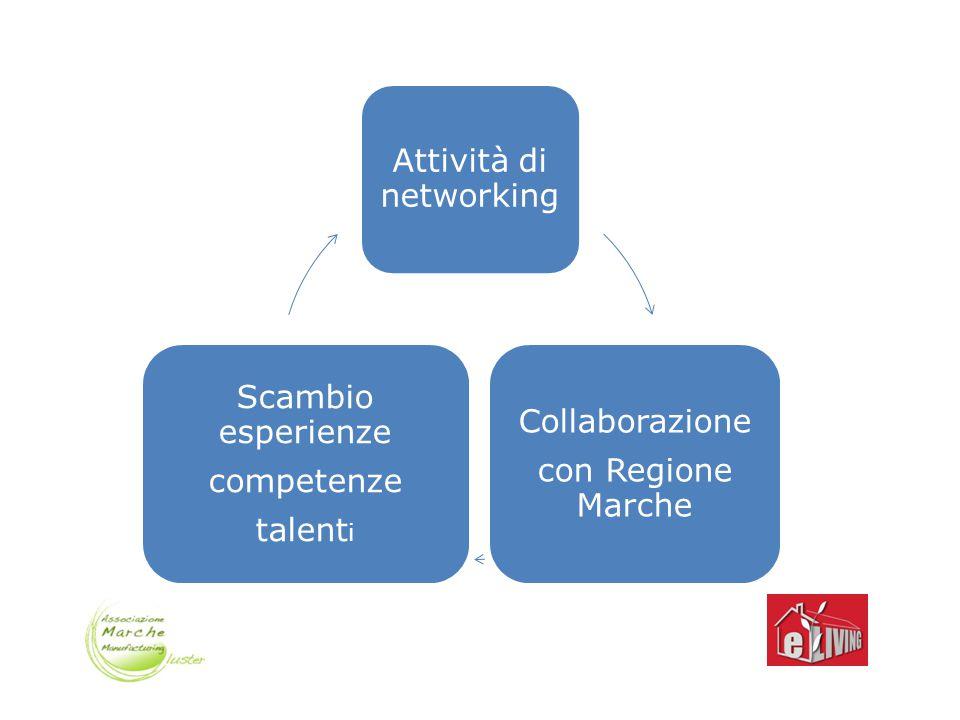 Contatti Associazione Cluster Marche Manufacturing Associazione e-Living Sede leg.: P.zza Roma, 22 60121 Ancona Sede oper.: Via Brecce bianche 60131 Ancona Tel.