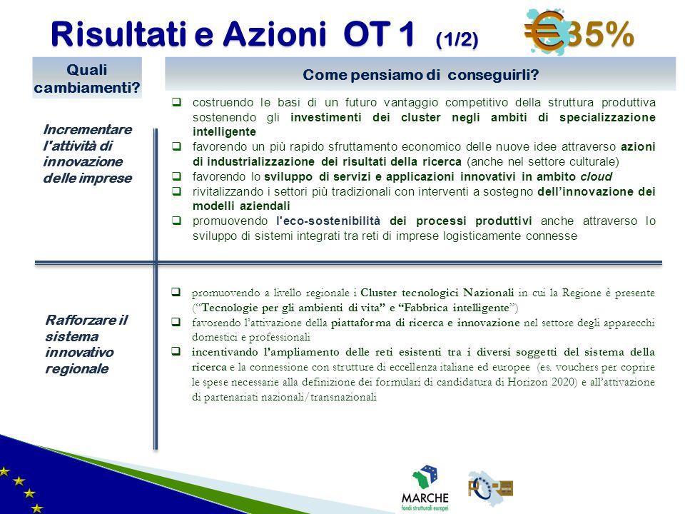 Risultati e Azioni OT 1 (1/2) 35% Incrementare l'attività di innovazione delle imprese Quali cambiamenti? Rafforzare il sistema innovativo regionale C