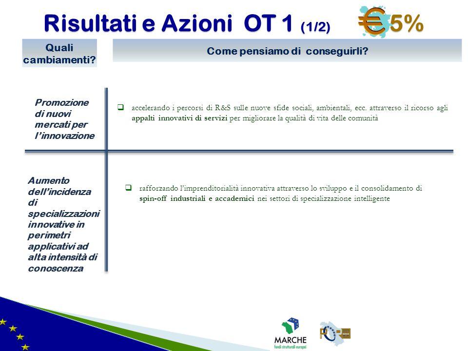 Risultati e Azioni OT 1 (1/2) 35% Promozione di nuovi mercati per l'innovazione Quali cambiamenti? Aumento dell'incidenza di specializzazioni innovati