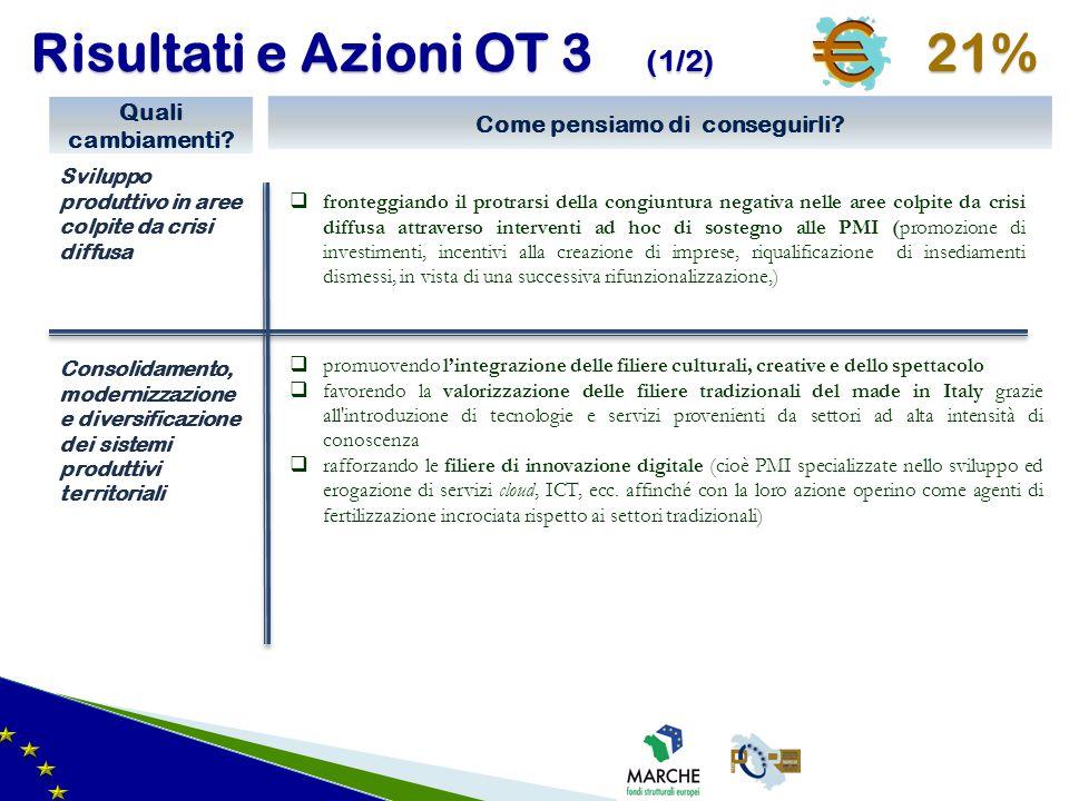 Risultati e Azioni OT 3 (1/2) 21% Sviluppo produttivo in aree colpite da crisi diffusa Quali cambiamenti? Consolidamento, modernizzazione e diversific