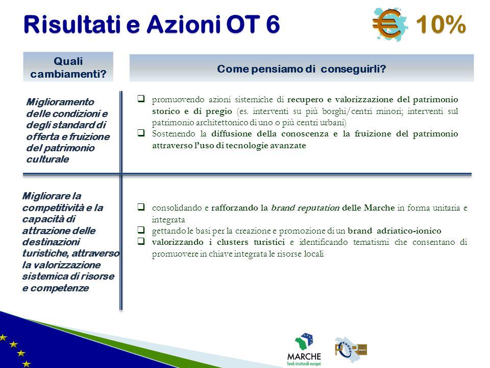 Risultati e Azioni OT 6 10% Miglioramento delle condizioni e degli standard di offerta e fruizione del patrimonio culturale Quali cambiamenti? Come pe