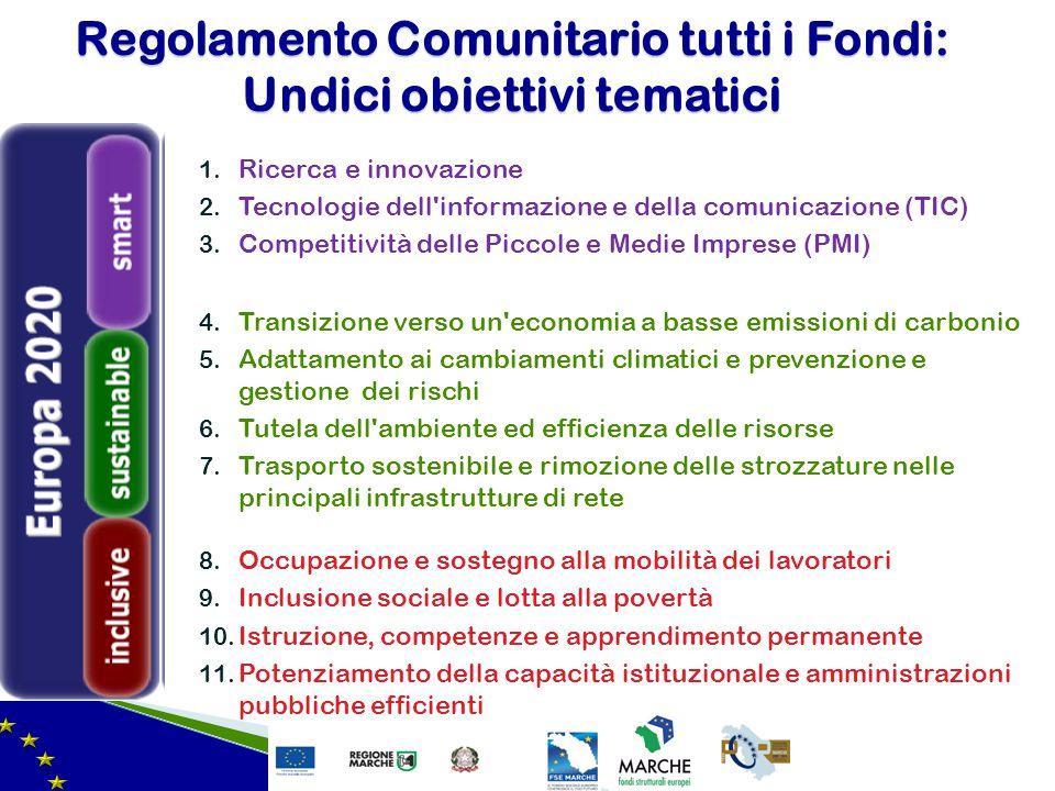 1. Ricerca e innovazione 2. Tecnologie dell'informazione e della comunicazione (TIC) 3. Competitività delle Piccole e Medie Imprese (PMI) 4. Transizio