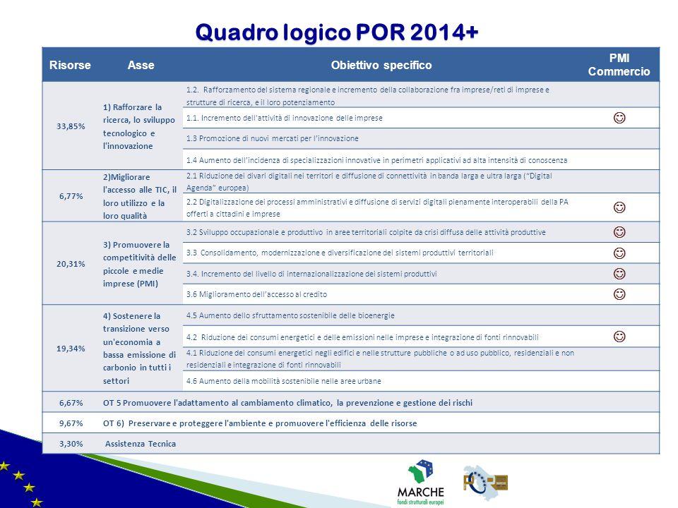 Quadro logico POR 2014+ RisorseAsseObiettivo specifico PMI Commercio 33,85% 1) Rafforzare la ricerca, lo sviluppo tecnologico e l'innovazione 1.2. Raf