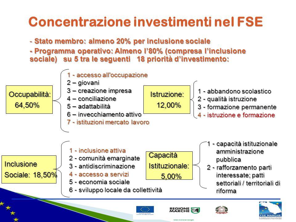 Concentrazione investimenti nel FSE Occupabilità: 64,50% 64,50% 1 - accesso all'occupazione 2 – giovani 3 – creazione impresa 4 – conciliazione 5 – ad