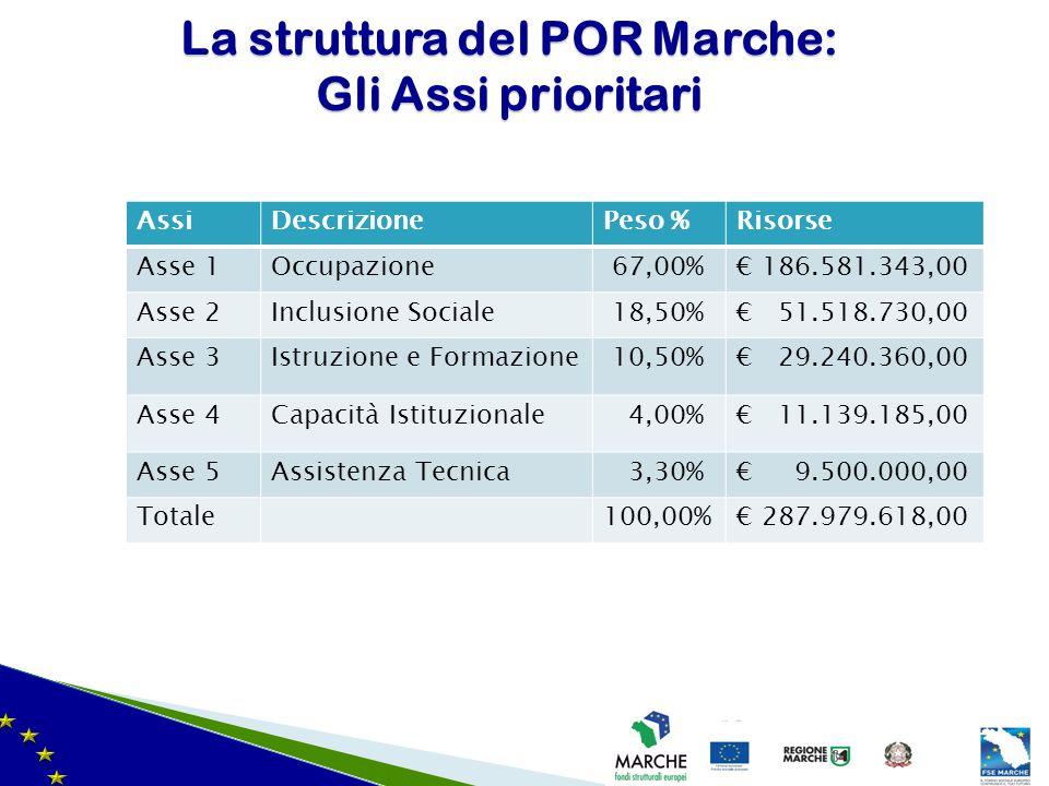 La struttura del POR Marche: Gli Assi prioritari AssiDescrizionePeso %Risorse Asse 1Occupazione 67,00%€ 186.581.343,00 Asse 2Inclusione Sociale 18,50%