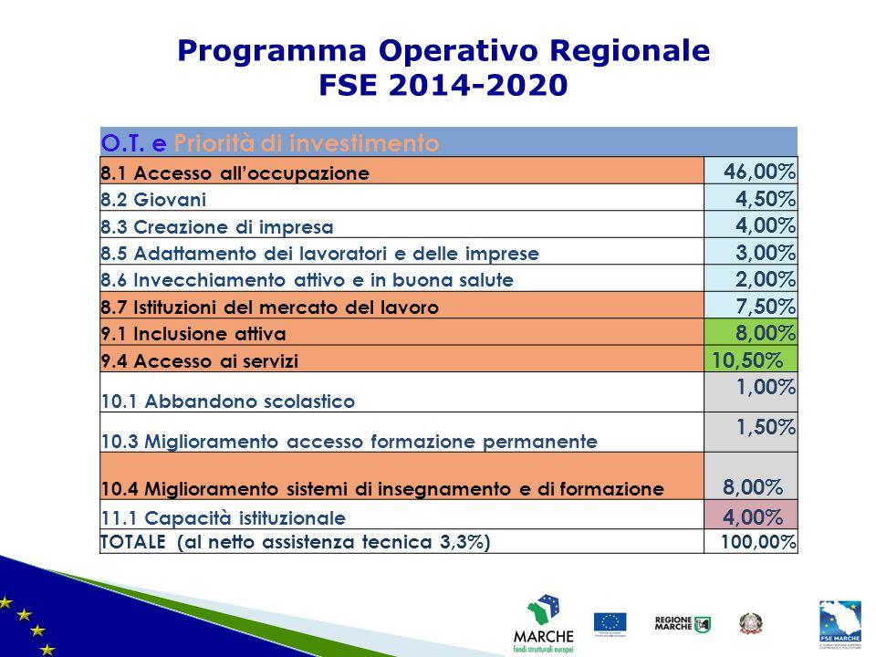 Programma Operativo Regionale FSE 2014-2020 ilità finanziarie – ultima modifica del 08/11/2010 O.T. e Priorità di investimento 8.1 Accesso all'occupaz