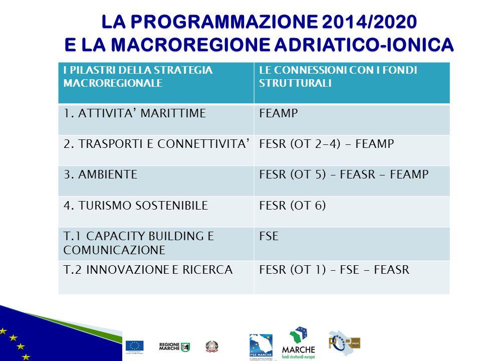 LA PROGRAMMAZIONE 2014/2020 E LA MACROREGIONE ADRIATICO-IONICA I PILASTRI DELLA STRATEGIA MACROREGIONALE LE CONNESSIONI CON I FONDI STRUTTURALI 1. ATT