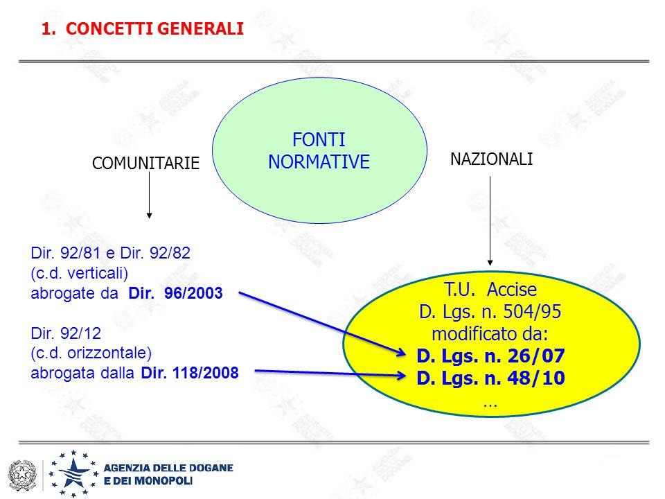 1.CONCETTI GENERALI FONTI NORMATIVE T.U. Accise D. Lgs. n. 504/95 modificato da: D. Lgs. n. 26/07 D. Lgs. n. 48/10 … COMUNITARIE NAZIONALI Dir. 92/81
