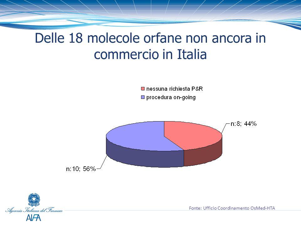 Delle 18 molecole orfane non ancora in commercio in Italia Fonte: Ufficio Coordinamento OsMed-HTA