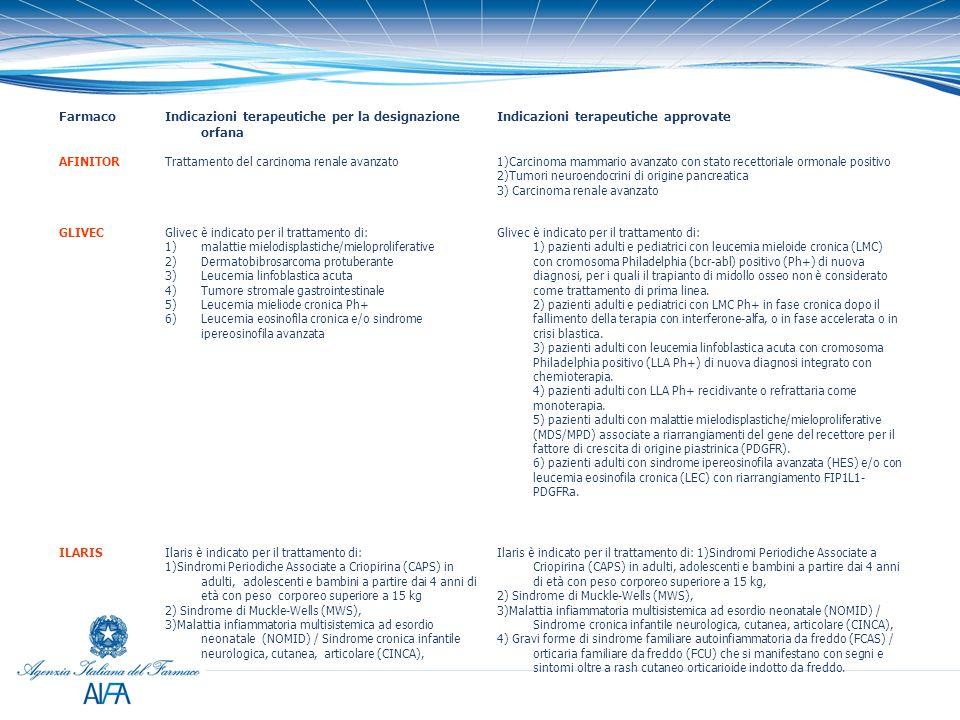 FarmacoIndicazioni terapeutiche per la designazione orfana Indicazioni terapeutiche approvate AFINITORTrattamento del carcinoma renale avanzato1)Carci