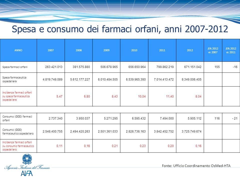 Spesa e consumo dei farmaci orfani, anni 2007-2012 Fonte: Ufficio Coordinamento OsMed-HTA ANNO200720082009201020112012 Δ% 2012 vs 2007 Δ% 2012 vs 2011