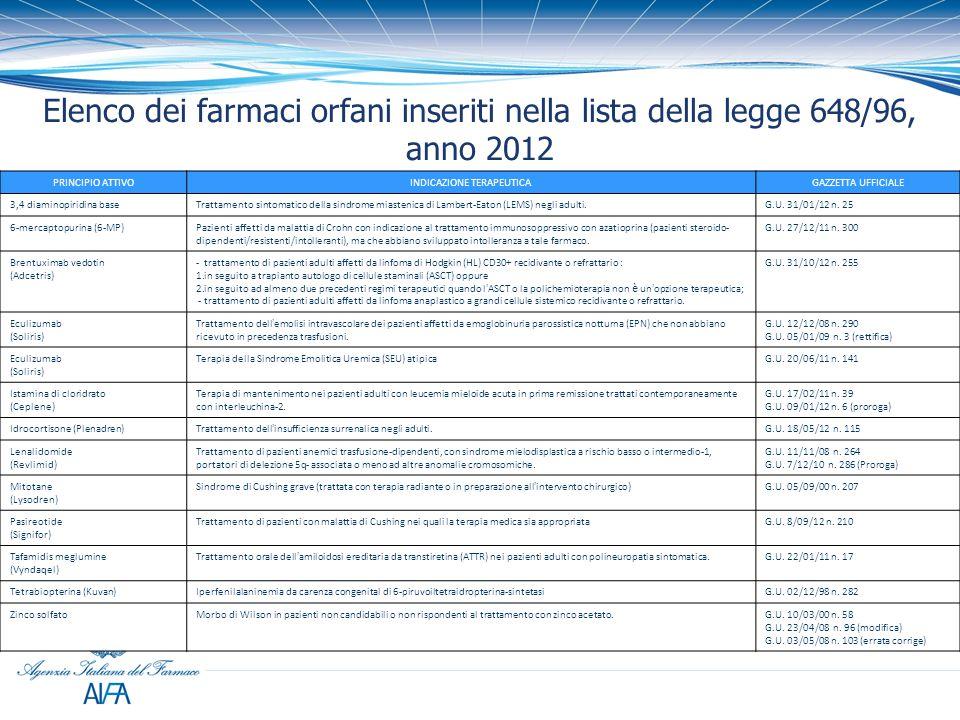 Elenco dei farmaci orfani inseriti nella lista della legge 648/96, anno 2012 PRINCIPIO ATTIVOINDICAZIONE TERAPEUTICAGAZZETTA UFFICIALE 3,4 diaminopiri