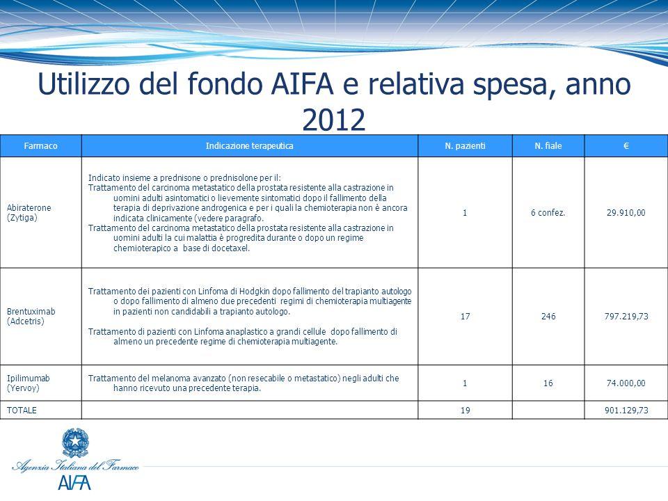 Utilizzo del fondo AIFA e relativa spesa, anno 2012 FarmacoIndicazione terapeuticaN. pazientiN. fiale€ Abiraterone (Zytiga) Indicato insieme a prednis