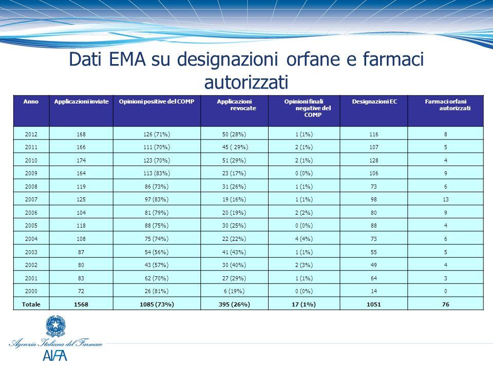 Dati EMA su designazioni orfane e farmaci autorizzati AnnoApplicazioni inviateOpinioni positive del COMPApplicazioni revocate Opinioni finali negative