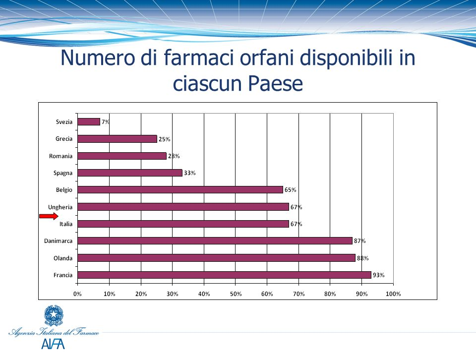 Numero di farmaci orfani disponibili in ciascun Paese