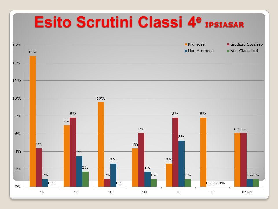 Esito Scrutini Classi 4 e IPSIASAR
