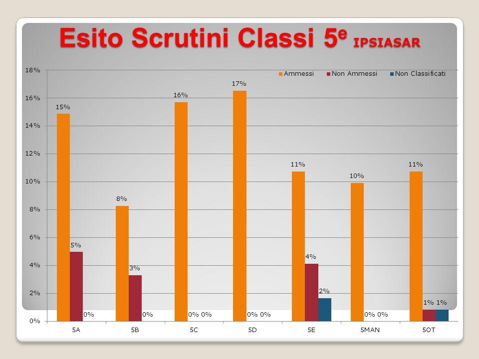 Esito Scrutini Classi 5 e IPSIASAR