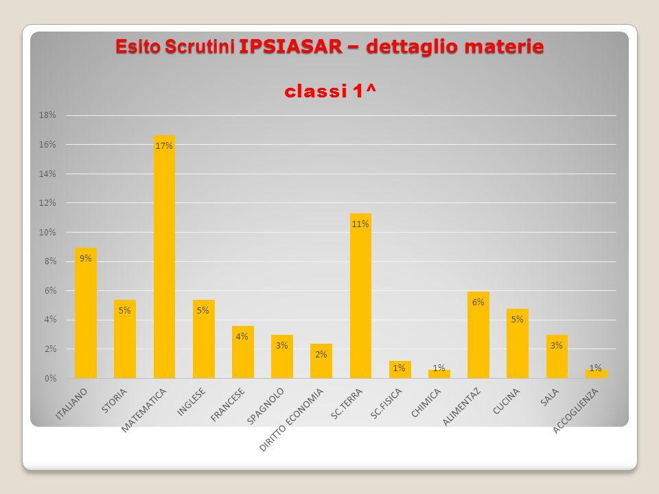Esito Scrutini IPSIASAR – dettaglio materie