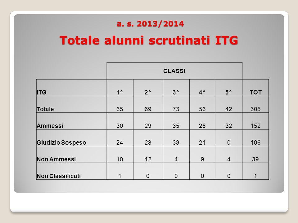 a. s. 2013/2014 Totale alunni scrutinati ITG a. s.