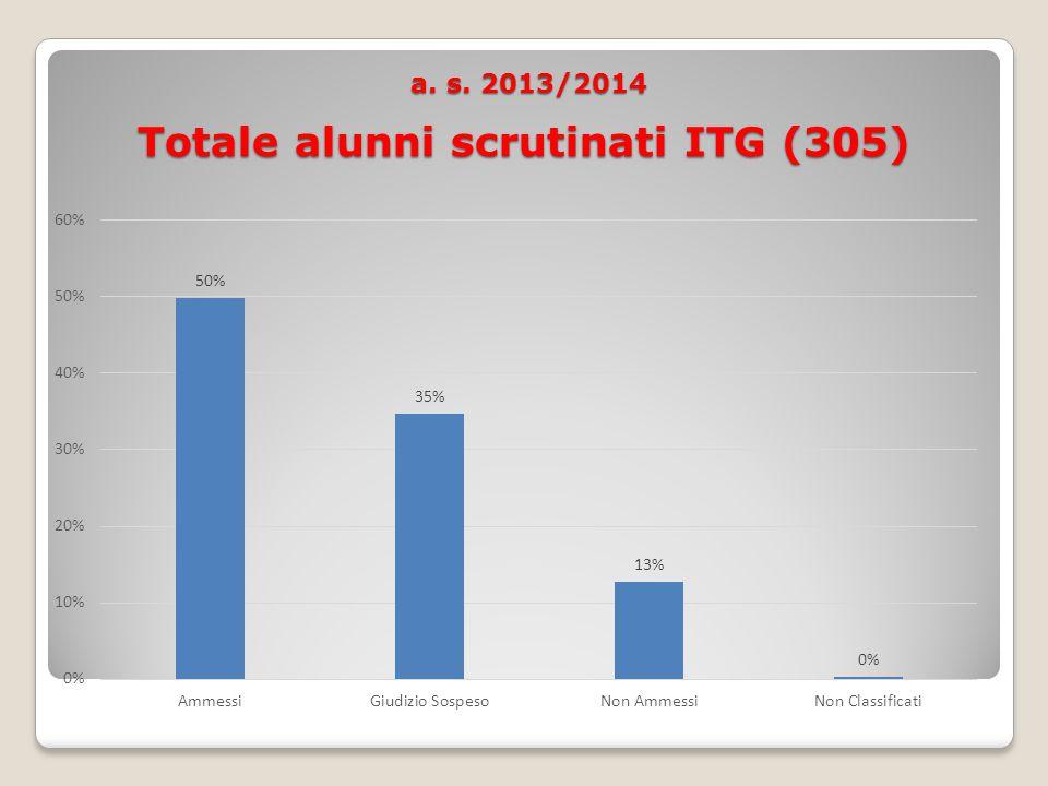 a. s. 2013/2014 Totale alunni scrutinati ITG (305) a.