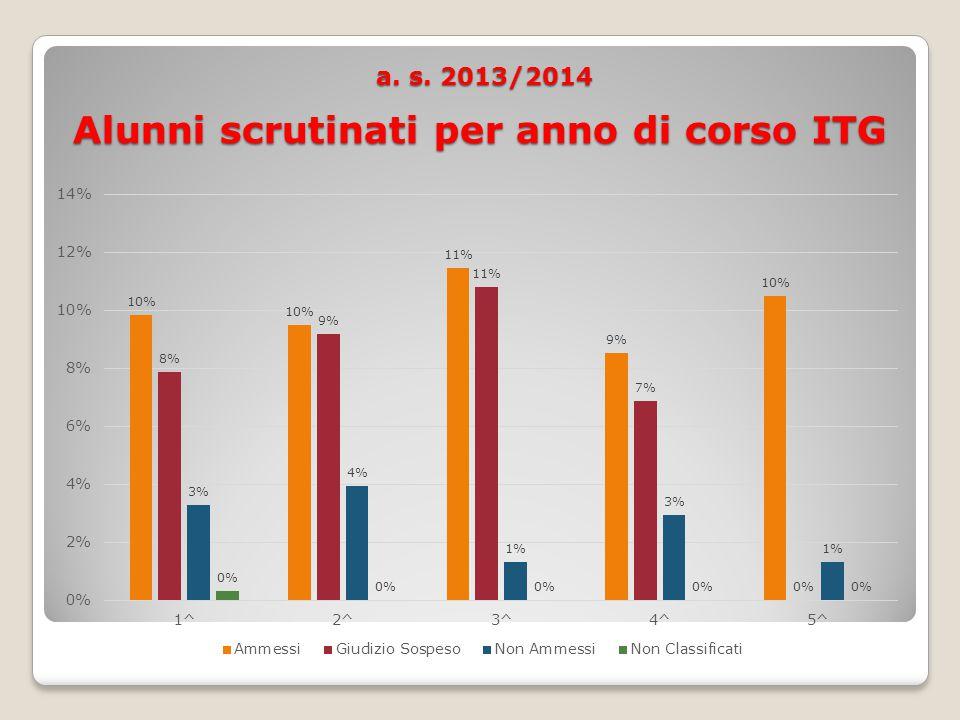 a. s. 2013/2014 Alunni scrutinati per anno di corso ITG a.
