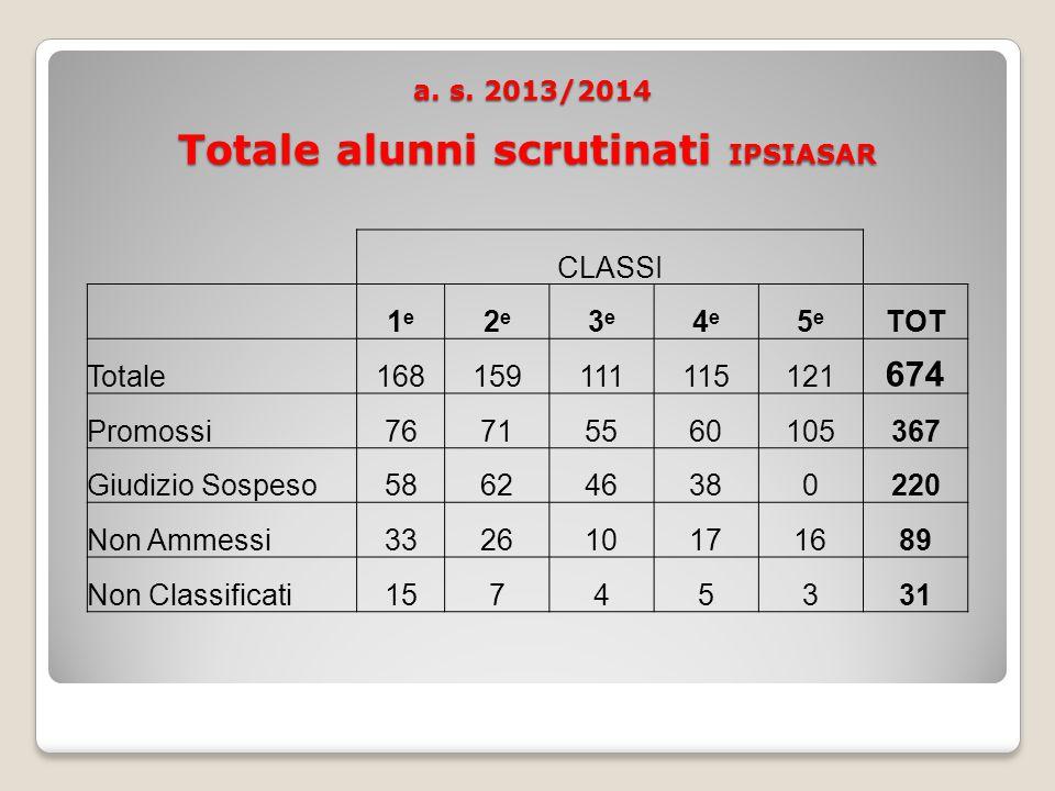 a.s. 2013/2014 Totale alunni scrutinati IPSIASAR (674) a.