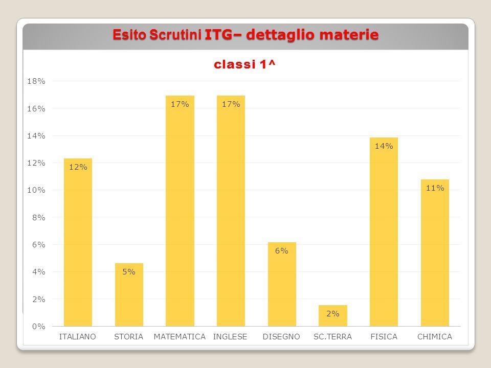 Esito Scrutini ITG– dettaglio materie