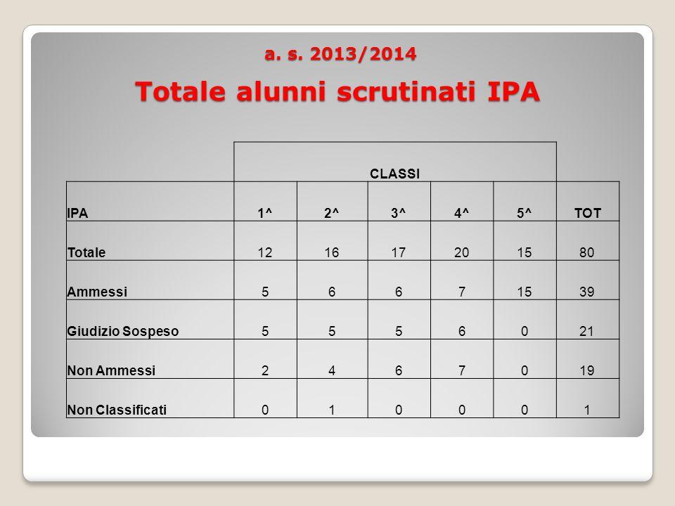 a. s. 2013/2014 Totale alunni scrutinati IPA a. s.