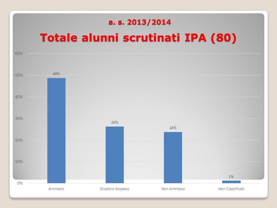 a. s. 2013/2014 Totale alunni scrutinati IPA (80) a. s. 2013/2014 Totale alunni scrutinati IPA (80)