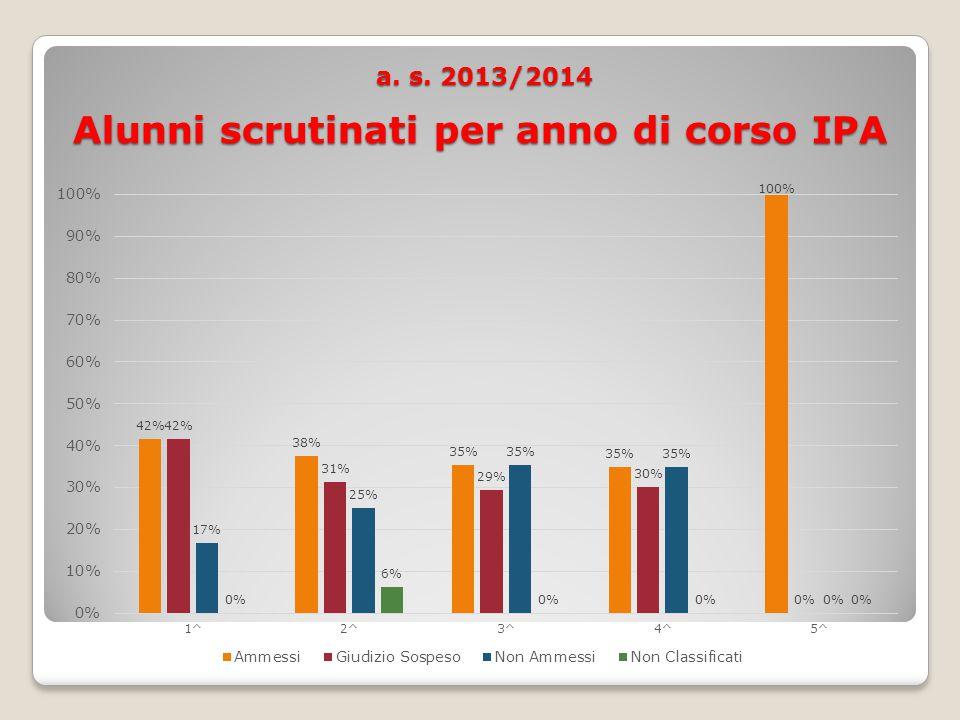 a. s. 2013/2014 Alunni scrutinati per anno di corso IPA a.