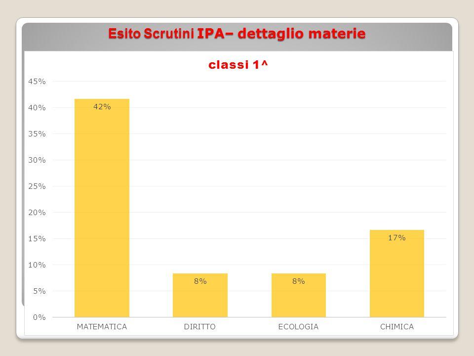 Esito Scrutini IPA– dettaglio materie