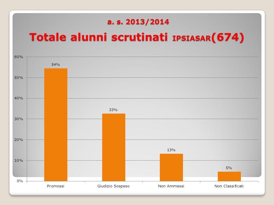 a. s. 2013/2014 Totale alunni scrutinati IPSIASAR (674) a.