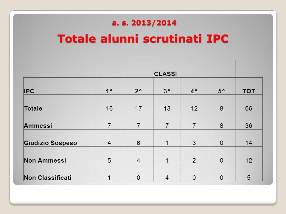 a. s. 2013/2014 Totale alunni scrutinati IPC a. s.