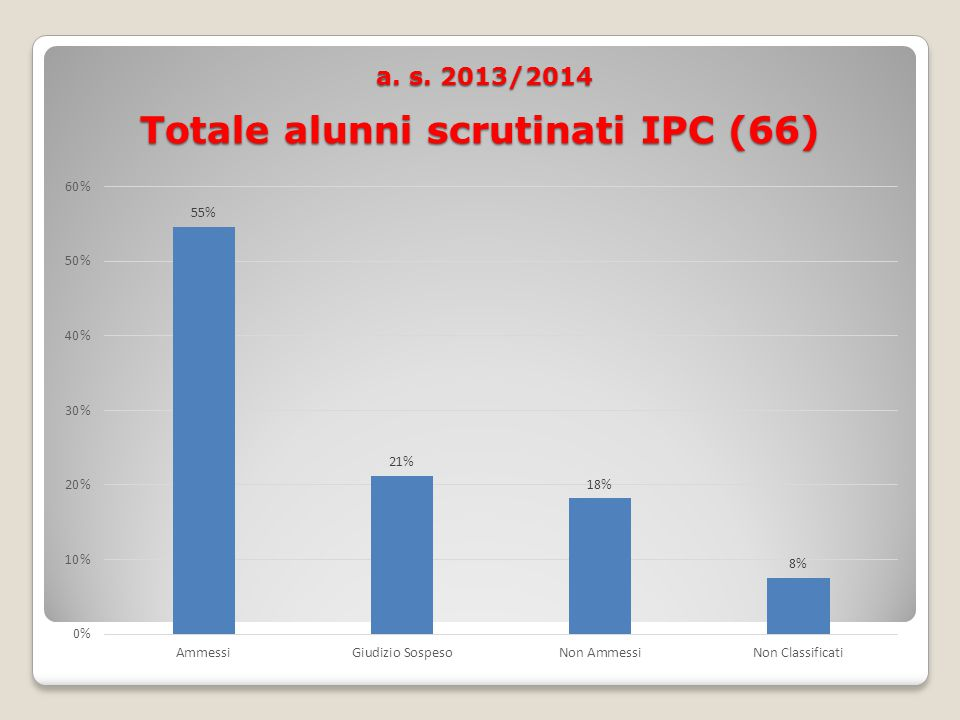 a. s. 2013/2014 Totale alunni scrutinati IPC (66) a. s. 2013/2014 Totale alunni scrutinati IPC (66)