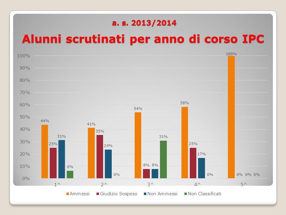 a. s. 2013/2014 Alunni scrutinati per anno di corso IPC a.