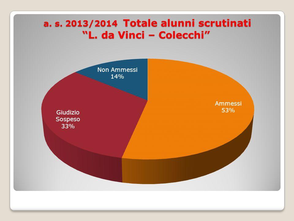 a. s. 2013/2014 Totale alunni scrutinati L. da Vinci – Colecchi a.