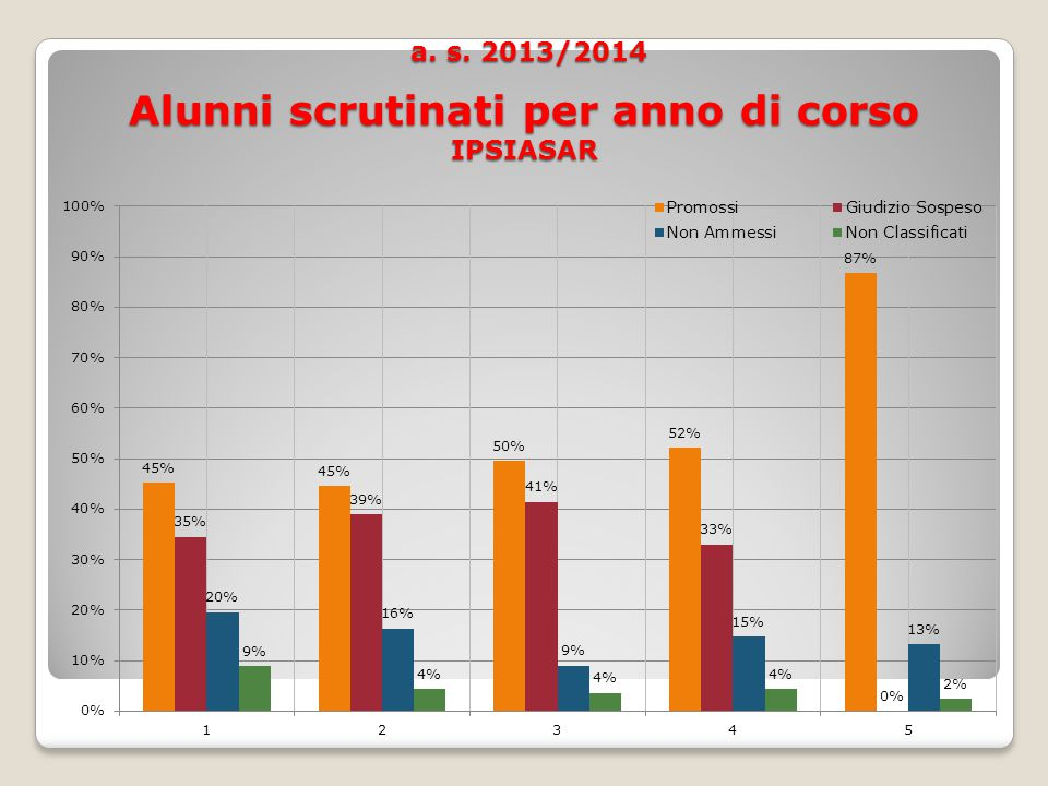 a. s. 2013/2014 Alunni scrutinati per anno di corso IPSIASAR a.