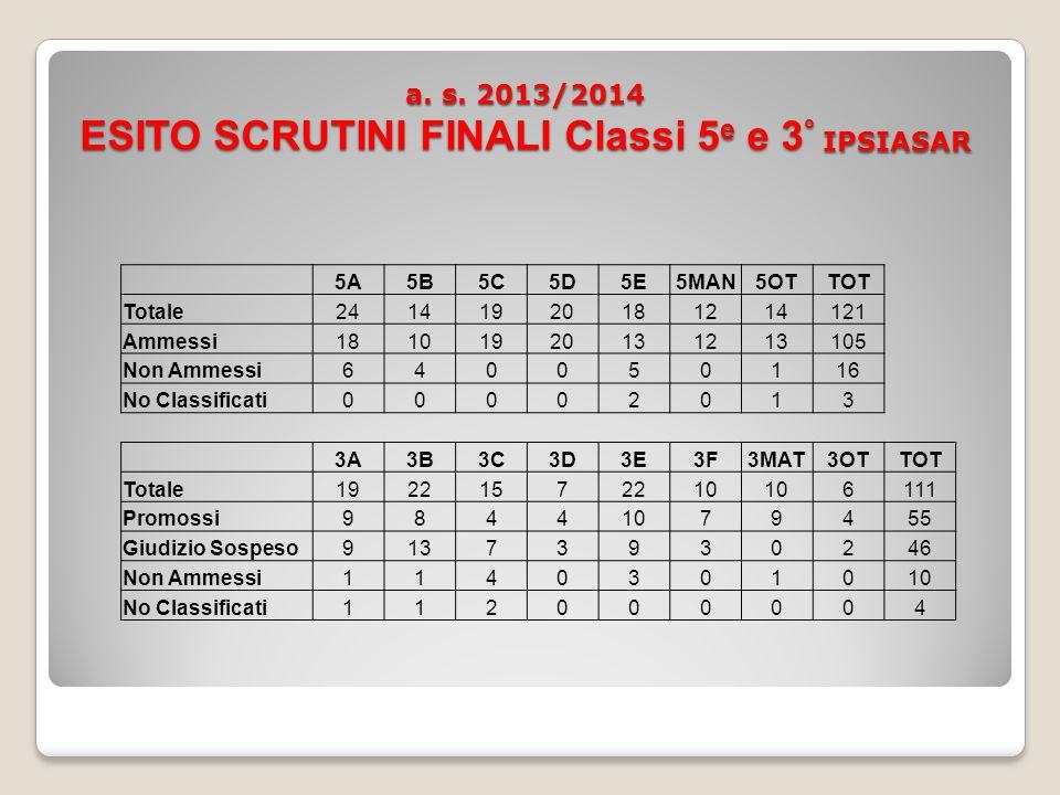 a.s. 2013/2014 Totale alunni scrutinati ITG a. s.