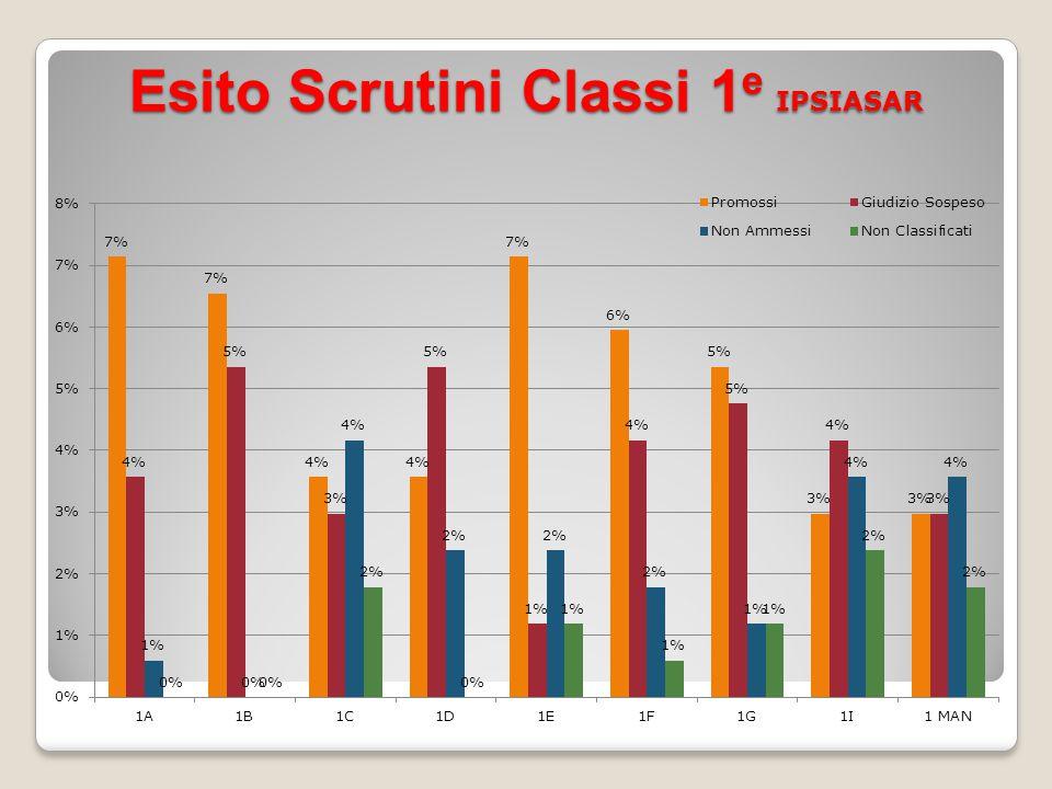 a.s. 2013/2014 Totale alunni scrutinati ITG (305) a.