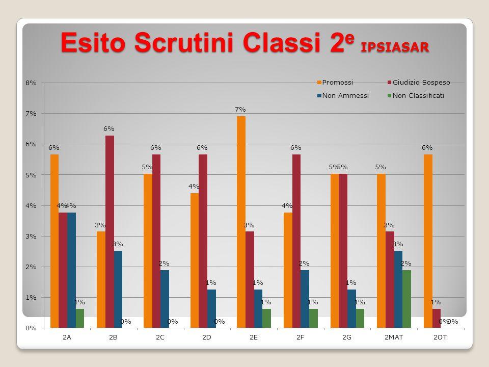 Esito Scrutini Classi 3 e IPSIASAR
