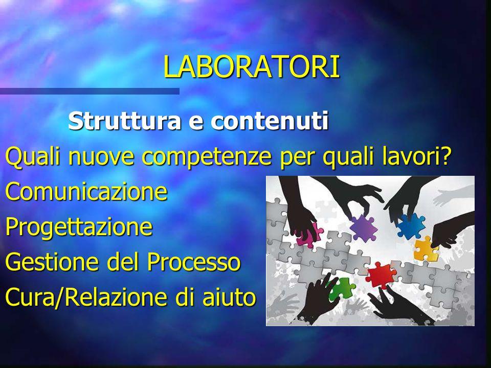 LABORATORI Struttura e contenuti Struttura e contenuti Quali nuove competenze per quali lavori? ComunicazioneProgettazione Gestione del Processo Cura/