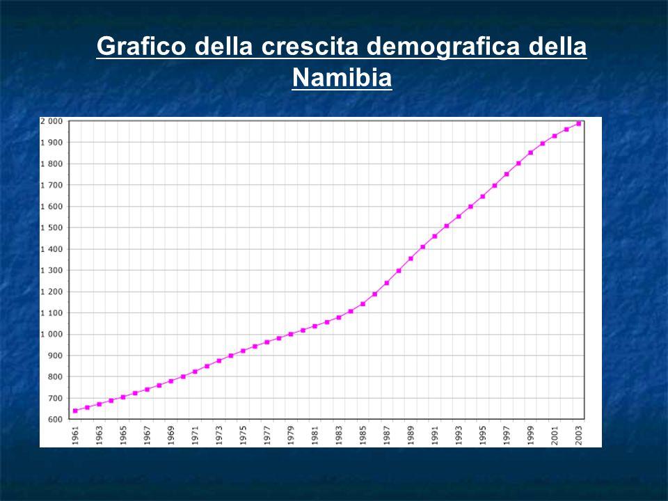Grafico della crescita demografica della Namibia