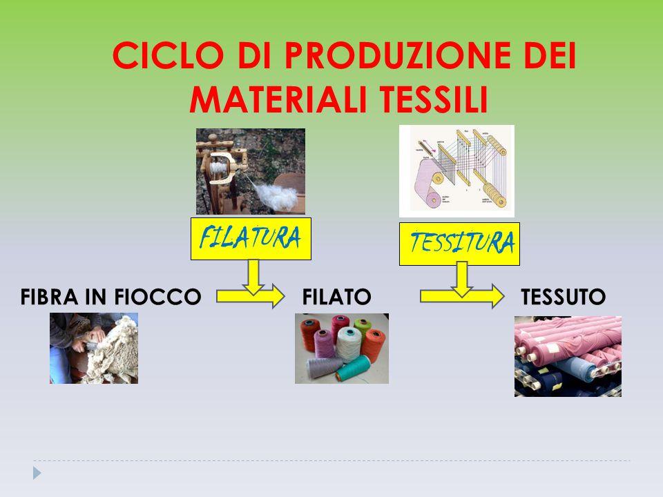 CICLO DI PRODUZIONE DEI MATERIALI TESSILI FIBRA IN FIOCCOFILATOTESSUTO FILATURA TESSITURA
