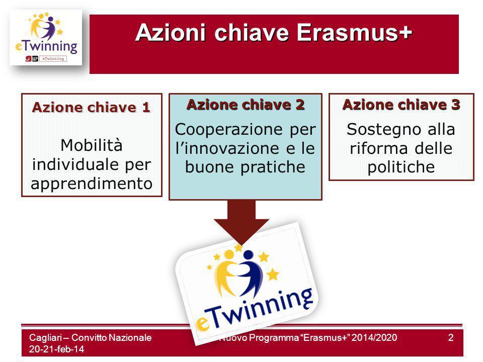 Cagliari – Convitto Nazionale 20-21-feb-14 Nuovo Programma Erasmus+ 2014/20202 Azione chiave1 Azione chiave 1 Mobilità individuale per apprendimento Azione chiave 2 Cooperazione per l'innovazione e le buone pratiche Azione chiave 3 Sostegno alla riforma delle politiche Azioni chiave Erasmus+