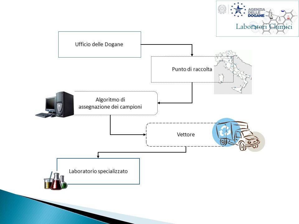 Punto di raccolta Algoritmo di assegnazione dei campioni Vettore Laboratorio specializzato Ufficio delle Dogane